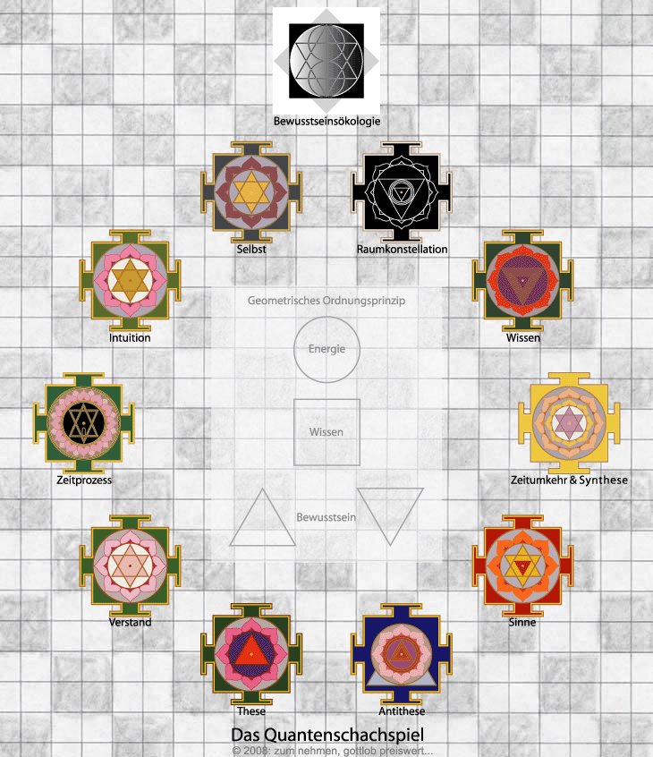 Bewusstsein ein Regelkreis